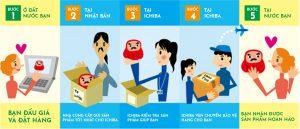 Quy trình đấu giá hàng Nhật