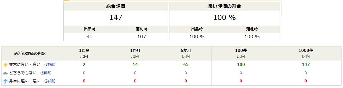 Đánh giá người bán trên Yahoo Auction Japan