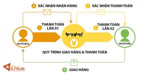 Quy trình thanh toán và giao hàng trên Yahoo Auction